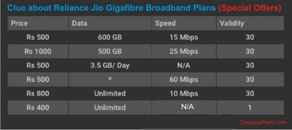 Clue about Reliance Jio Gigafibre Braodband Plans-special offers