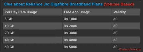 Clue about Reliance Jio Gigafibre Braodband Plans-volume based