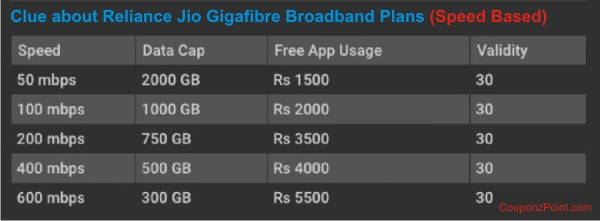 Clue about Reliance Jio Gigafibre Braodband Plans- speed based