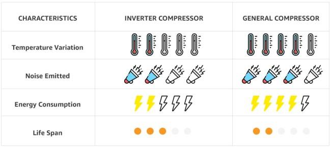 Refrigerators with inverter compressor